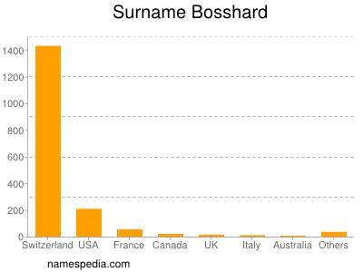 Surname Bosshard