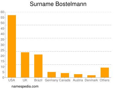Familiennamen Bostelmann