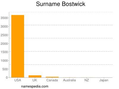 Surname Bostwick