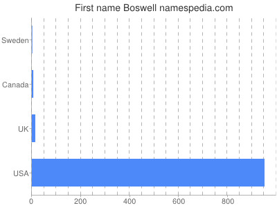 Given name Boswell