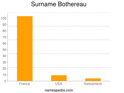 Surname Bothereau