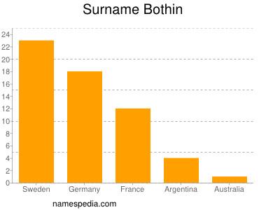 Surname Bothin