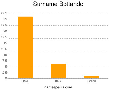 Surname Bottando
