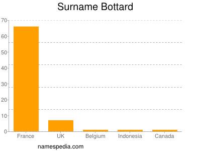 Surname Bottard