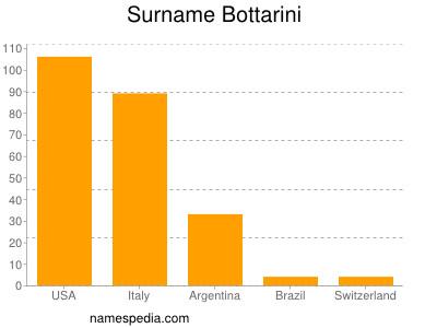 Surname Bottarini