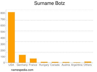 Surname Botz