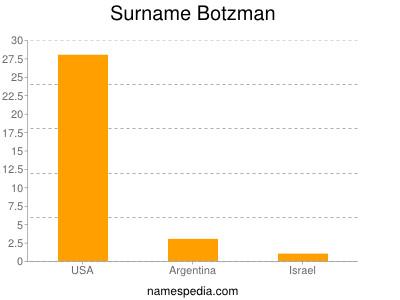 Surname Botzman