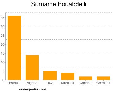 Surname Bouabdelli