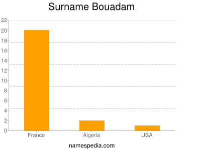 Familiennamen Bouadam