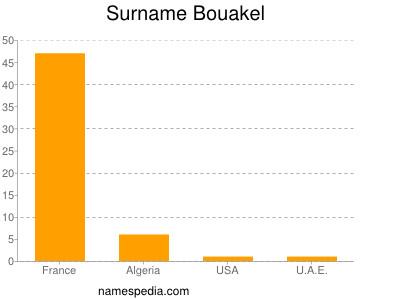 Surname Bouakel