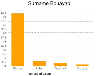 Surname Bouayadi