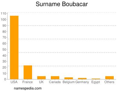 Surname Boubacar