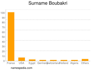 Surname Boubakri