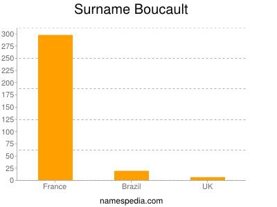 Surname Boucault