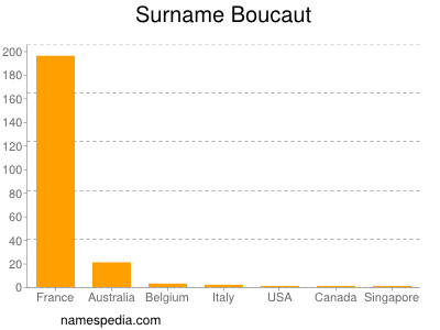 Surname Boucaut