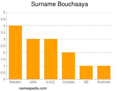 Surname Bouchaaya