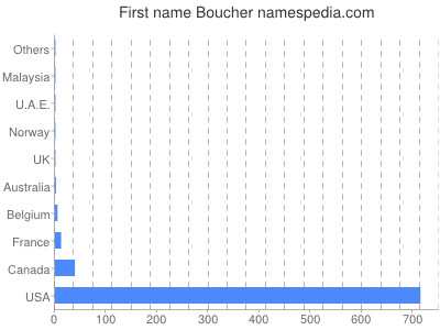 Given name Boucher