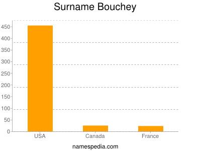 Familiennamen Bouchey