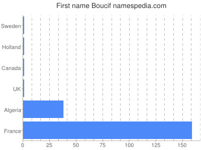 Vornamen Boucif