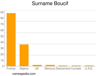 Familiennamen Boucif