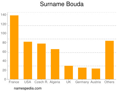 Surname Bouda