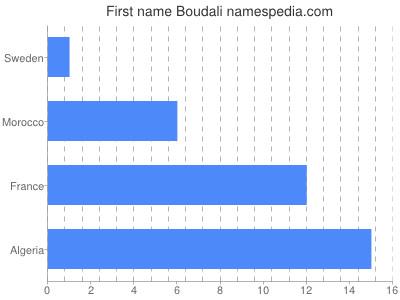 Given name Boudali