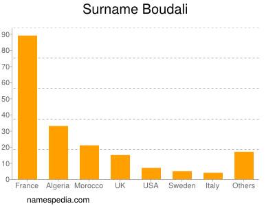 Surname Boudali
