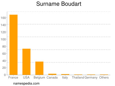 Surname Boudart