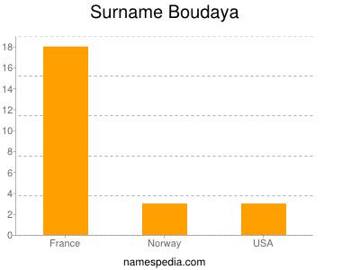 Surname Boudaya