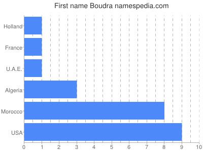 Given name Boudra