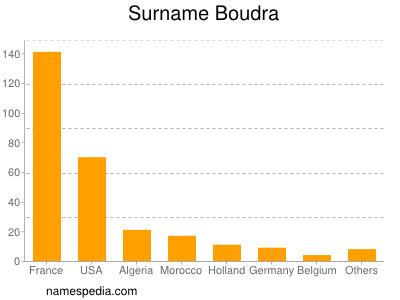 Surname Boudra