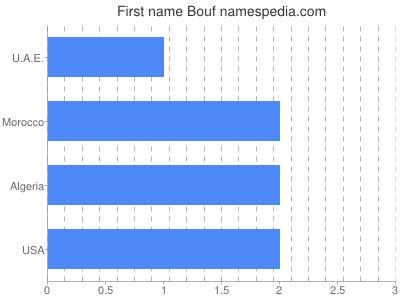 Given name Bouf