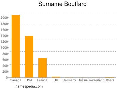 Surname Bouffard