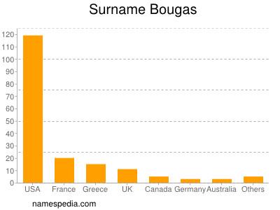 Familiennamen Bougas