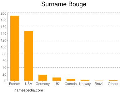 Surname Bouge