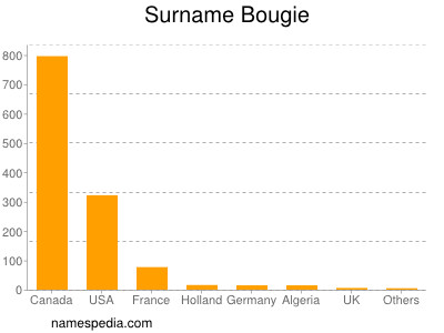 Surname Bougie