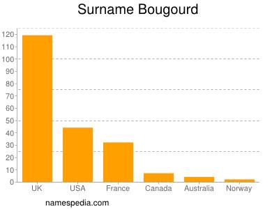 Surname Bougourd