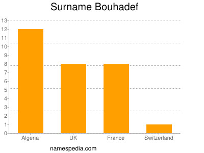 Surname Bouhadef
