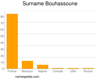Surname Bouhassoune