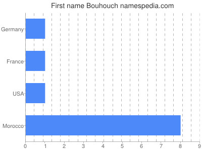 Given name Bouhouch