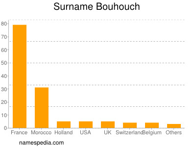 Surname Bouhouch