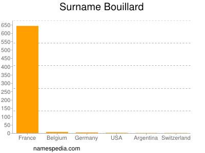 Surname Bouillard