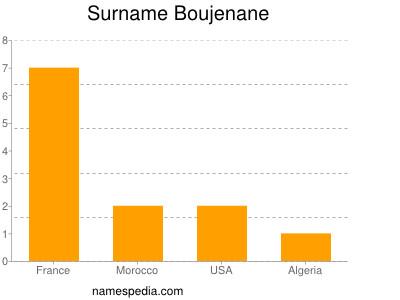 Surname Boujenane