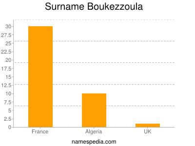 Surname Boukezzoula