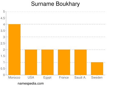 Surname Boukhary