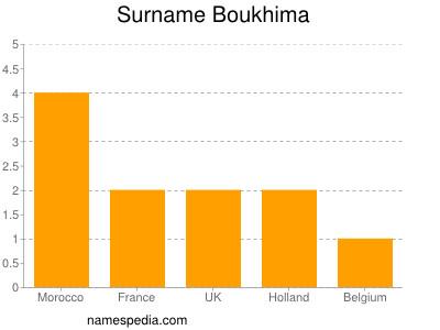 Surname Boukhima