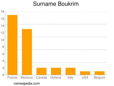 Surname Boukrim