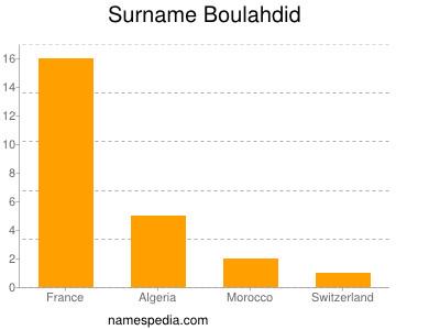 Familiennamen Boulahdid
