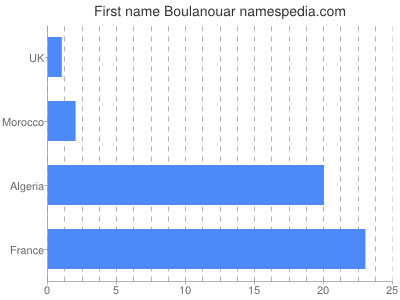 Given name Boulanouar