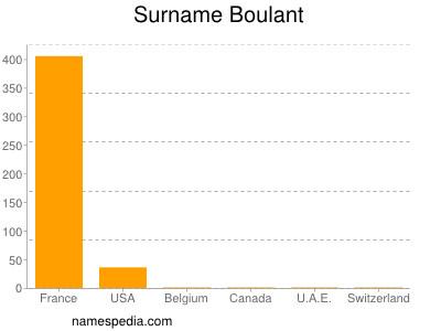 Surname Boulant